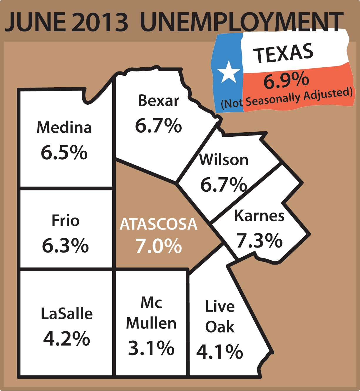 Unemployment in Atascosa County is at 7 percent for the month of June. That was after an increase from 6.3 percent in May. Most other area counties have had slight increases in unemployment rates. The rates for Texas in June were 6.9 percent (not adjusted; like the counties). Nationally, unemployment rates in June were 7.6 percent(adjusted).