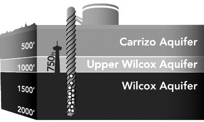 Above graphic shows representation of how water will be extracted from Wilcox Aquifer.